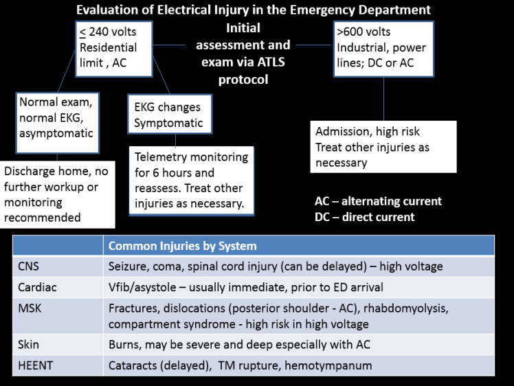 electrical injuries_1.PNG